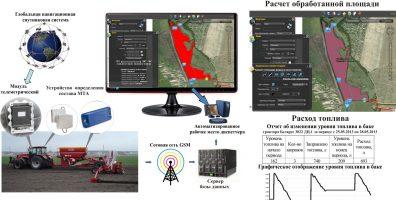 Система дистанционного мониторинга машинно-тракторных агрегатов