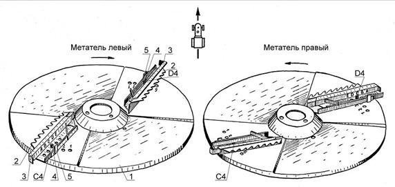 Рекомендации по эффективному использованию машин для внесения минеральных удобрений.